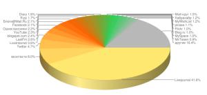 Статистика_сайтов_от_LiveInternet.ru