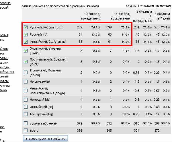 Статистика_блога_4