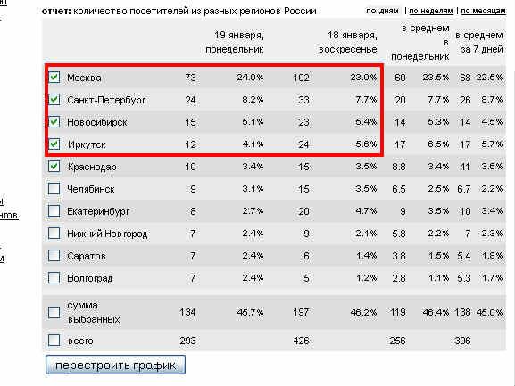 Статистика_блога_5