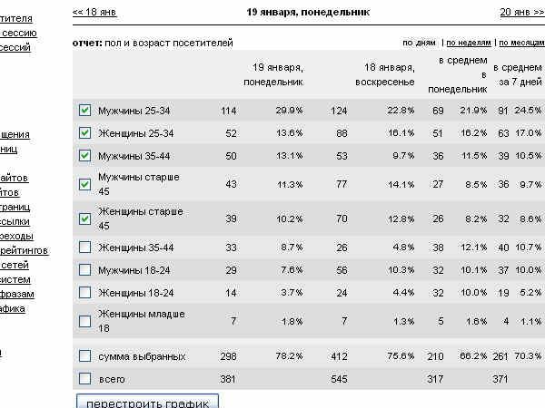 Статистика_блога_7