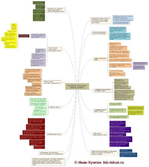 Алгоритм написания мощных статей для блога
