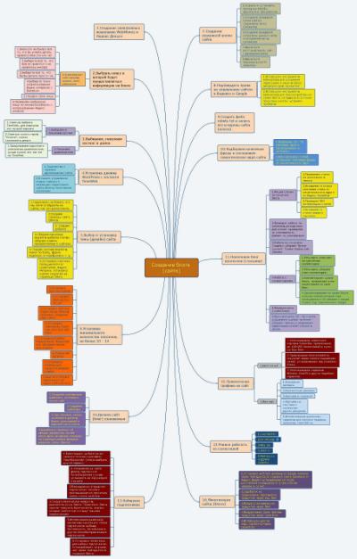 Алгоритм создания сайта