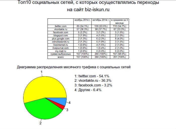 Анализ сайта онлайн бесплатно посещаемость